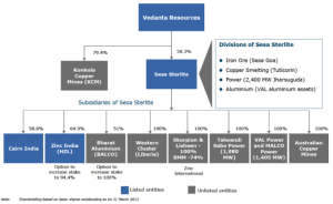 Cairn India / Vedanta Ltd Company Structure
